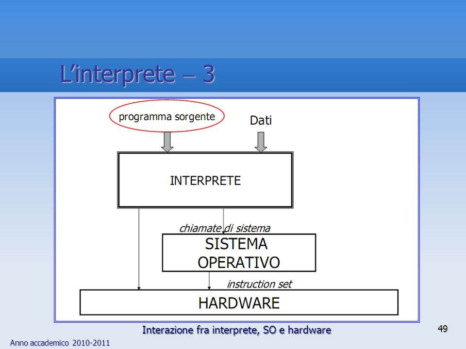 Anno accademico 2010-2011 49 Linterprete 3 Interazione fra interprete, SO e hardware