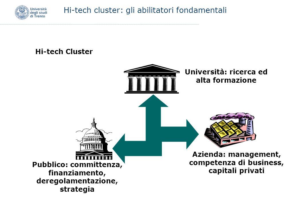 Hi-tech cluster: gli abilitatori fondamentali Hi-tech Cluster Università: ricerca ed alta formazione Pubblico: committenza, finanziamento, deregolamen