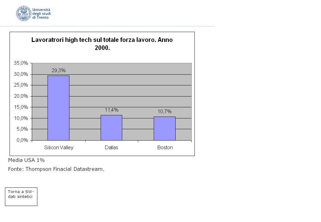 Media USA 1% Fonte: Thompson Finacial Datastream. Torna a SW- dati sintetici