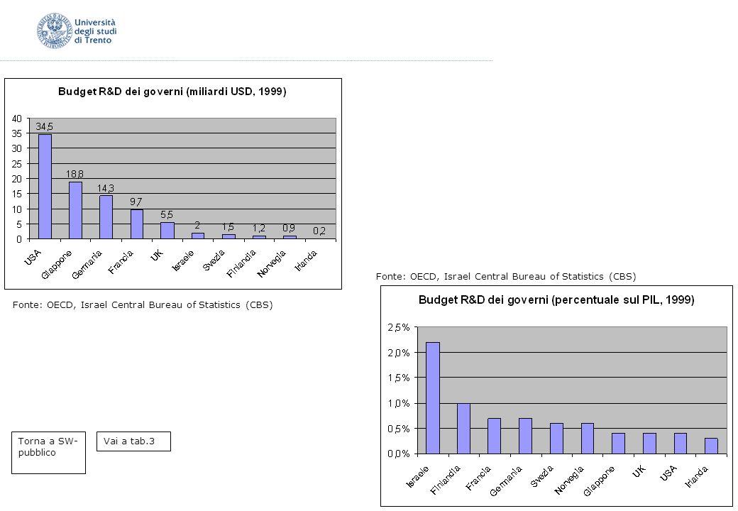 Fonte: OECD, Israel Central Bureau of Statistics (CBS) Torna a SW- pubblico Vai a tab.3