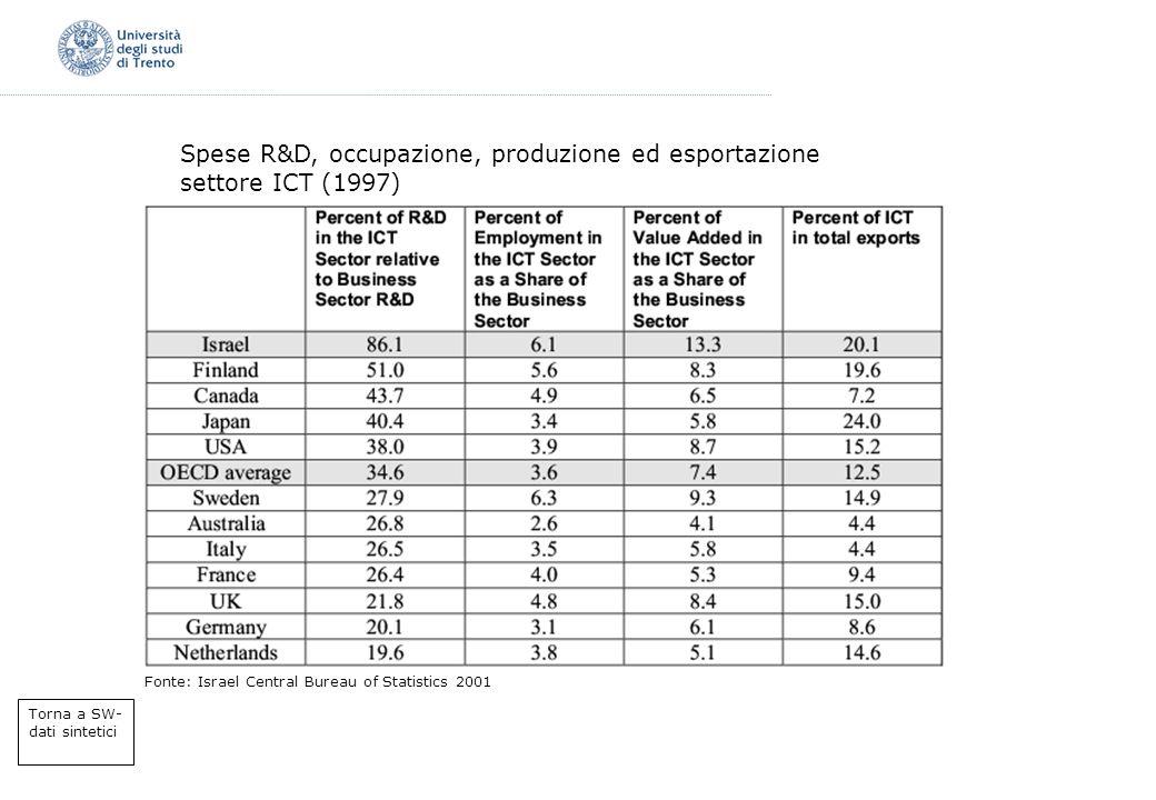 Spese R&D, occupazione, produzione ed esportazione settore ICT (1997) Fonte: Israel Central Bureau of Statistics 2001 Torna a SW- dati sintetici