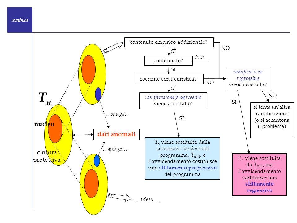 dati anomali nucleo cintura protettiva … spiega … TnTn contenuto empirico addizionale? confermato? coerente con leuristica? ramificazione progressiva