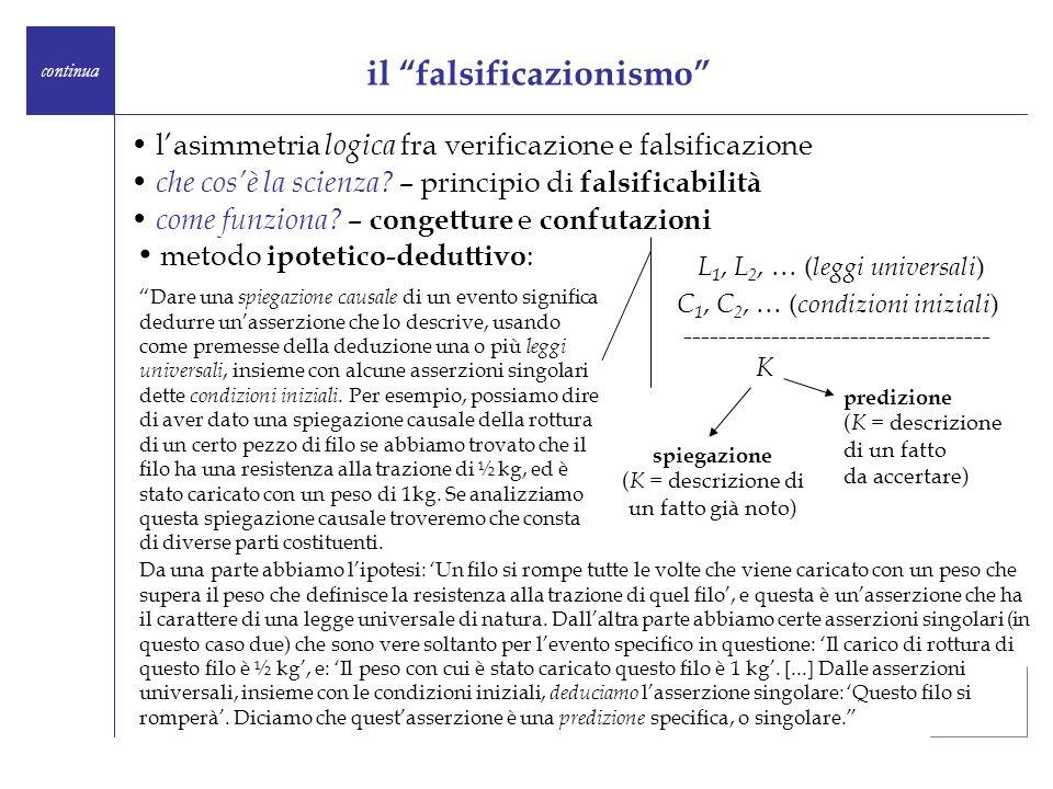 il falsificazionismo continua lasimmetria logica fra verificazione e falsificazione che cosè la scienza? – principio di falsificabilità come funziona?