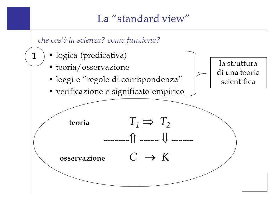 logica (predicativa) teoria/osservazione leggi e regole di corrispondenza verificazione e significato empirico La standard view che cosè la scienza? c