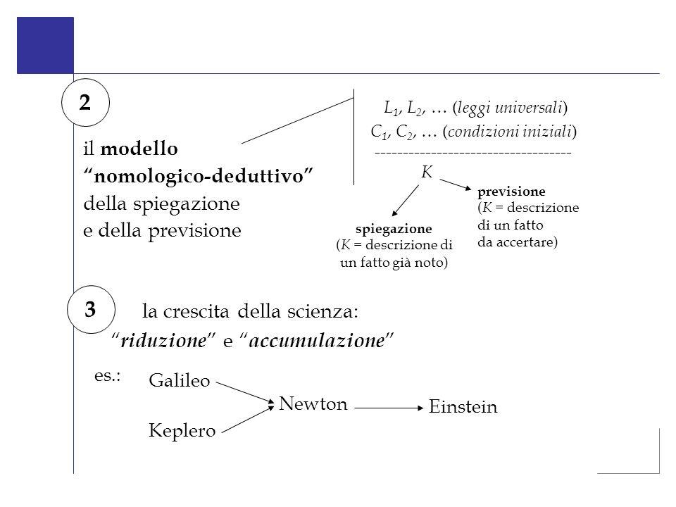 il modello nomologico-deduttivo della spiegazione e della previsione 2 L 1, L 2, … ( leggi universali ) C 1, C 2, … ( condizioni iniziali ) ----------