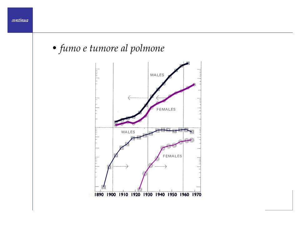 continua Laumento del consumo di sigarette fra gli uomini rispetto alle donne dal 1890 al 1920 non è rispecchiato da nessun corrispondente aumento nelle rispettive proporzioni di casi di cancro al polmone, e il rapido aumento del consumo di sigarette fra le donne rispetto agli uomini dal 1920 al 1940 non è rispecchiato da nessun corrispondente aumento nelle rispettive proporzioni di casi di cancro al polmone.
