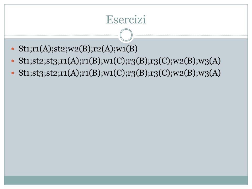 Conflict-serializability: Esercizi r1(A);w1(B);r2(B);w2(C);r3(C);w3(A) w3(A);r1(A);w1(B);r2(B);w2(C);r3(C) r1(A);r2(A);w1(B);w2(B);r1(B);r2(B);w2(C);w1(D) r1(A);r2(A);r1(B);r2(B);r3(A);r4(B);w1(A);w2(B) Selezionarte operazioni sullo stesso elemento X Sequenza deve essere preservata Guardare ogni coppia di operazioni selezionate in seq Se almeno una operazione è w, arco deve essere inserito Arco da operazione più recente a meno recente