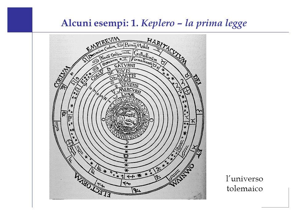 Alcuni esempi: 1. Keplero – la prima legge luniverso tolemaico