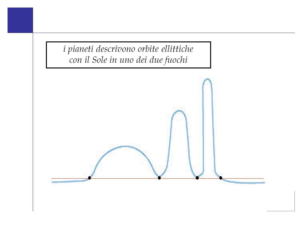 i pianeti descrivono orbite ellittiche con il Sole in uno dei due fuochi