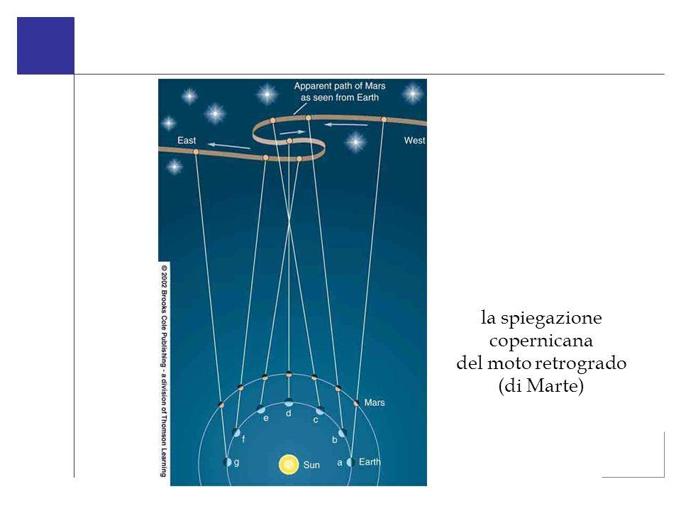 la spiegazione copernicana del moto retrogrado (di Marte)