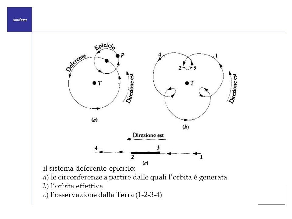 continua il sistema deferente-epiciclo: a ) le circonferenze a partire dalle quali lorbita è generata b ) lorbita effettiva c ) losservazione dalla Te