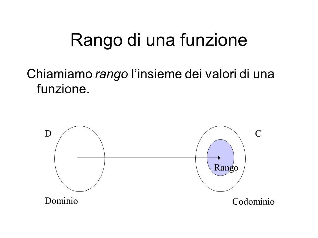 Rango di una funzione Chiamiamo rango linsieme dei valori di una funzione.