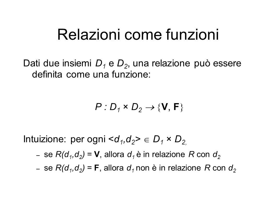 Relazioni come funzioni Dati due insiemi D 1 e D 2, una relazione può essere definita come una funzione: P : D 1 × D 2 V, F Intuizione: per ogni D 1 × D 2, – se R(d 1,d 2 ) = V, allora d 1 è in relazione R con d 2 – se R(d 1,d 2 ) = F, allora d 1 non è in relazione R con d 2