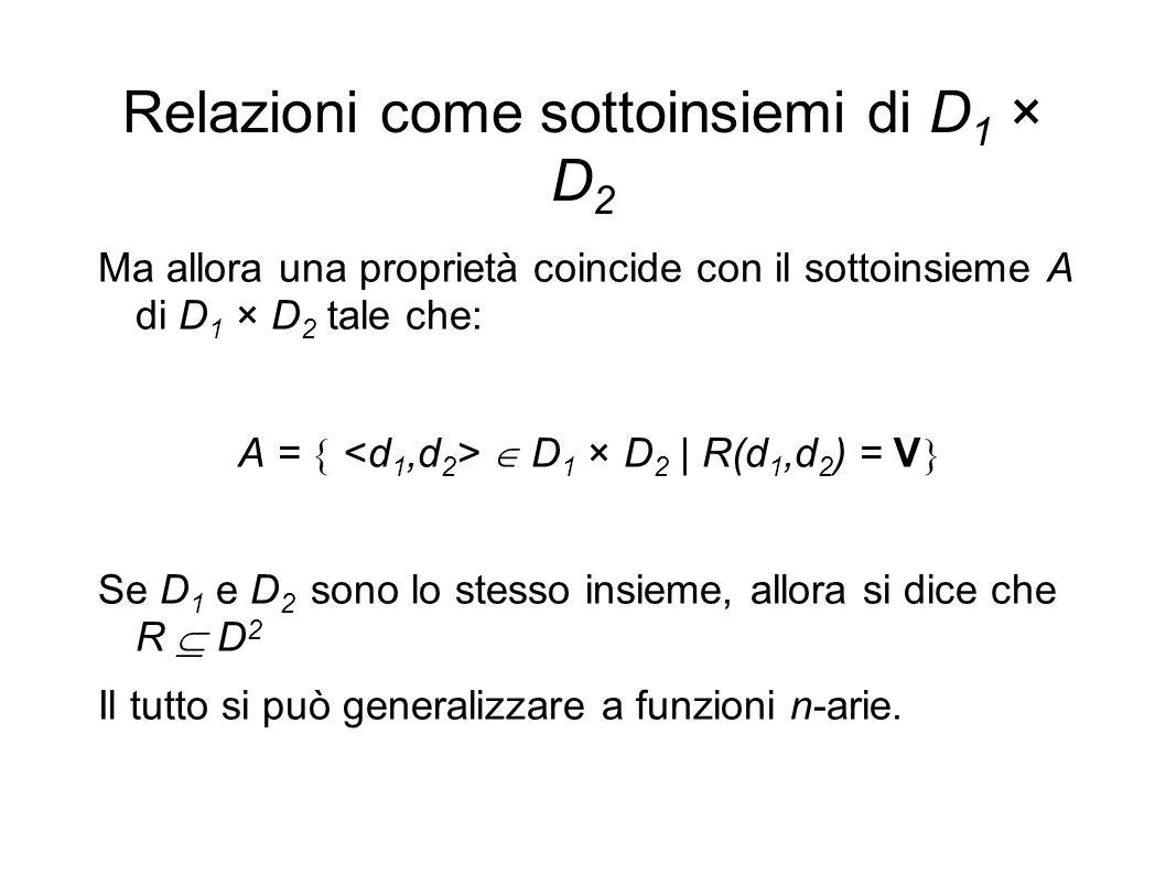 Relazioni come sottoinsiemi di D 1 × D 2 Ma allora una proprietà coincide con il sottoinsieme A di D 1 × D 2 tale che: A = D 1 × D 2 | R(d 1,d 2 ) = V Se D 1 e D 2 sono lo stesso insieme, allora si dice che R D 2 Il tutto si può generalizzare a funzioni n-arie.