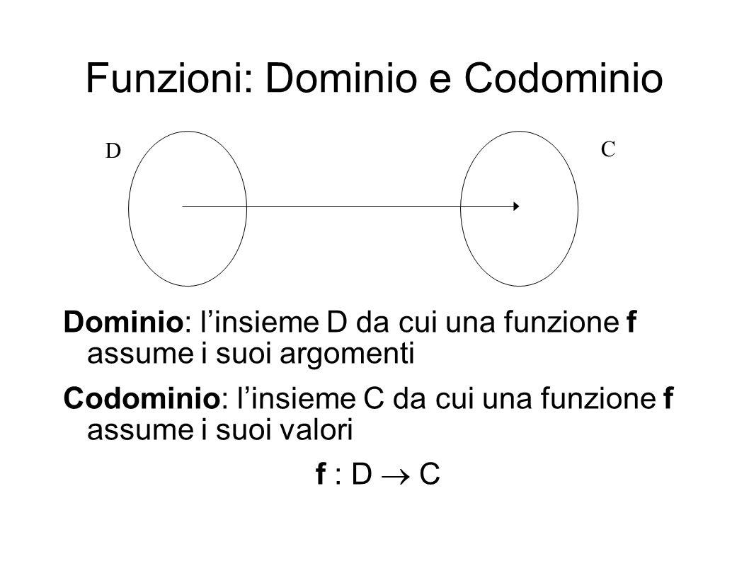 Funzioni: Dominio e Codominio Dominio: linsieme D da cui una funzione f assume i suoi argomenti Codominio: linsieme C da cui una funzione f assume i suoi valori f : D C D C