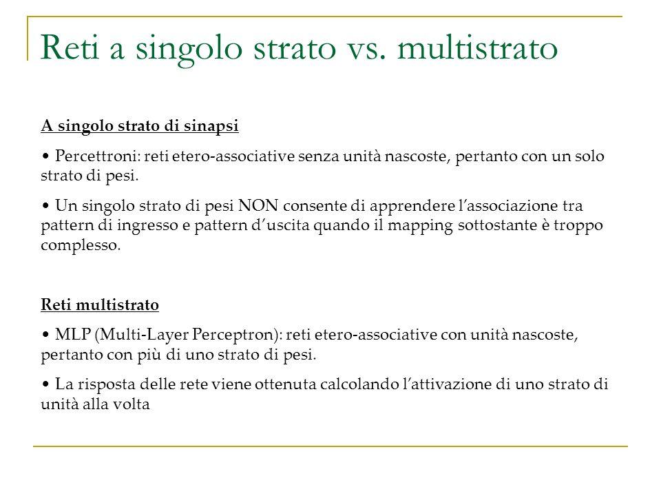 Reti a singolo strato vs. multistrato A singolo strato di sinapsi Percettroni: reti etero-associative senza unità nascoste, pertanto con un solo strat