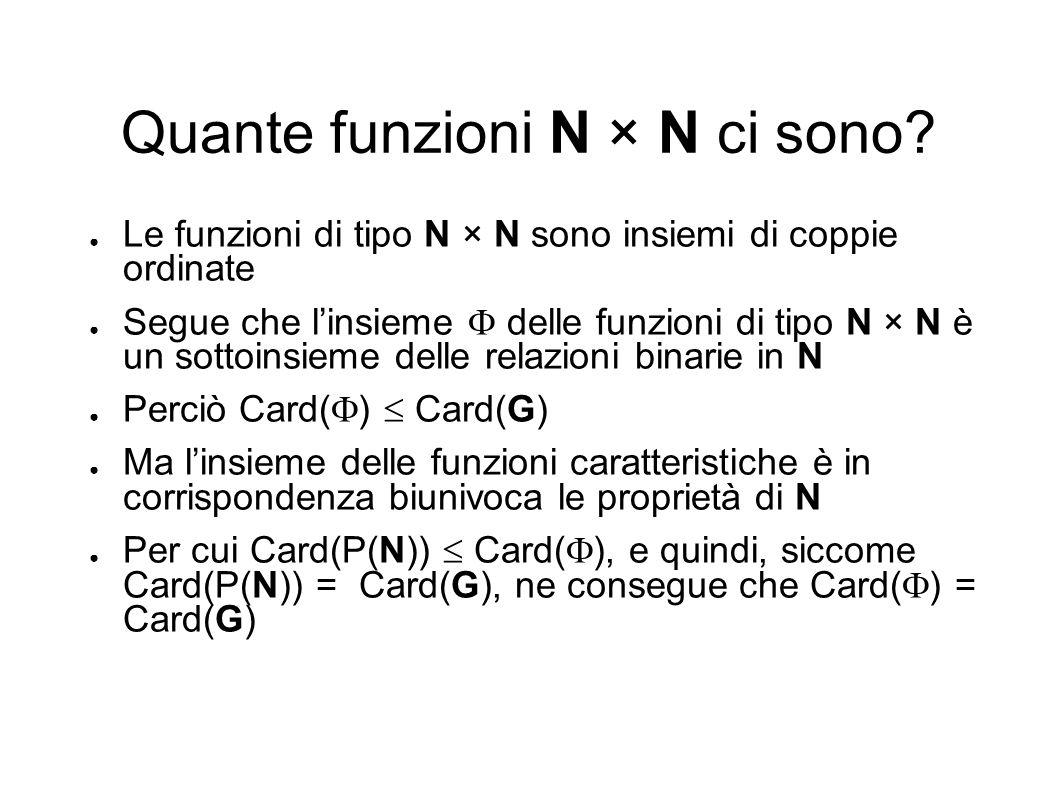 Quante funzioni N × N ci sono? Le funzioni di tipo N × N sono insiemi di coppie ordinate Segue che linsieme delle funzioni di tipo N × N è un sottoins