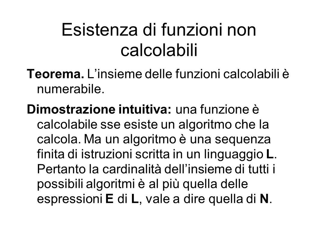 Esistenza di funzioni non calcolabili Teorema. Linsieme delle funzioni calcolabili è numerabile. Dimostrazione intuitiva: una funzione è calcolabile s