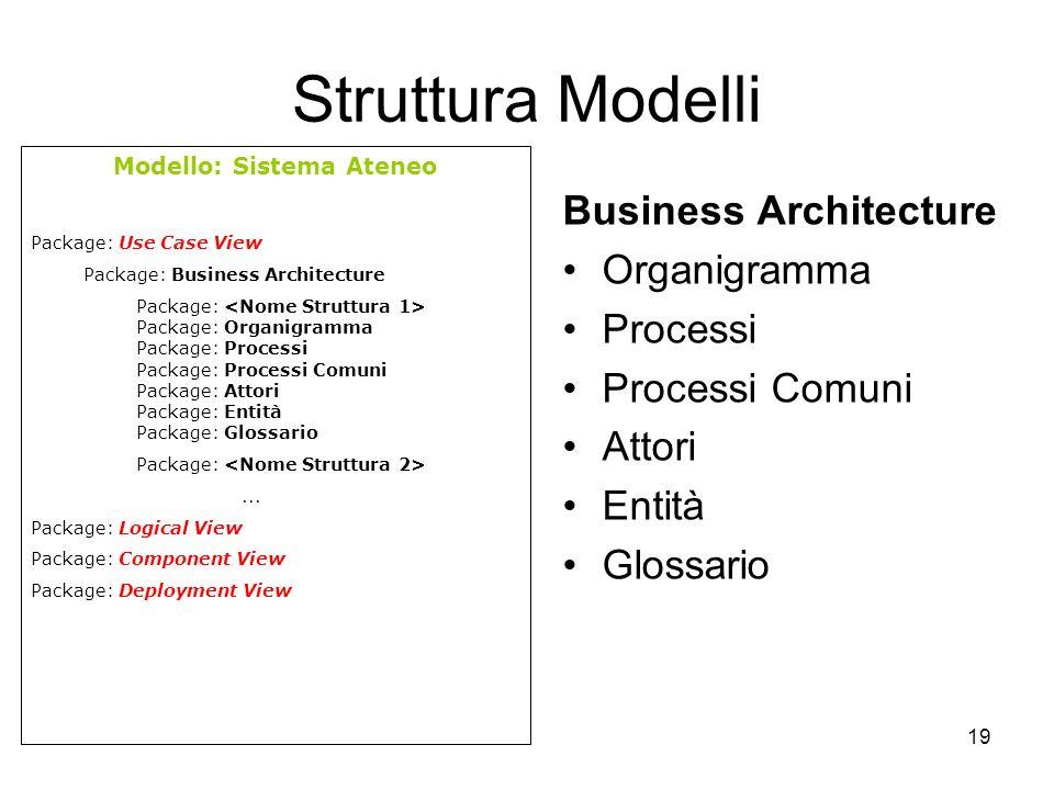 19 Struttura Modelli Business Architecture Organigramma Processi Processi Comuni Attori Entità Glossario Modello: Sistema Ateneo Package: Use Case Vie