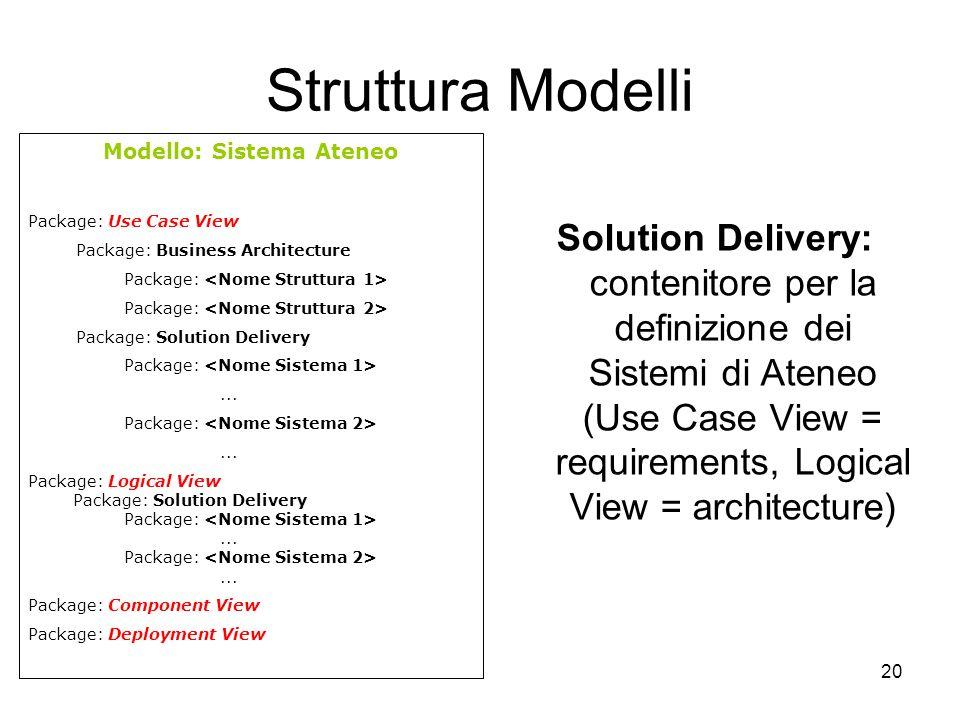 20 Struttura Modelli Solution Delivery: contenitore per la definizione dei Sistemi di Ateneo (Use Case View = requirements, Logical View = architectur
