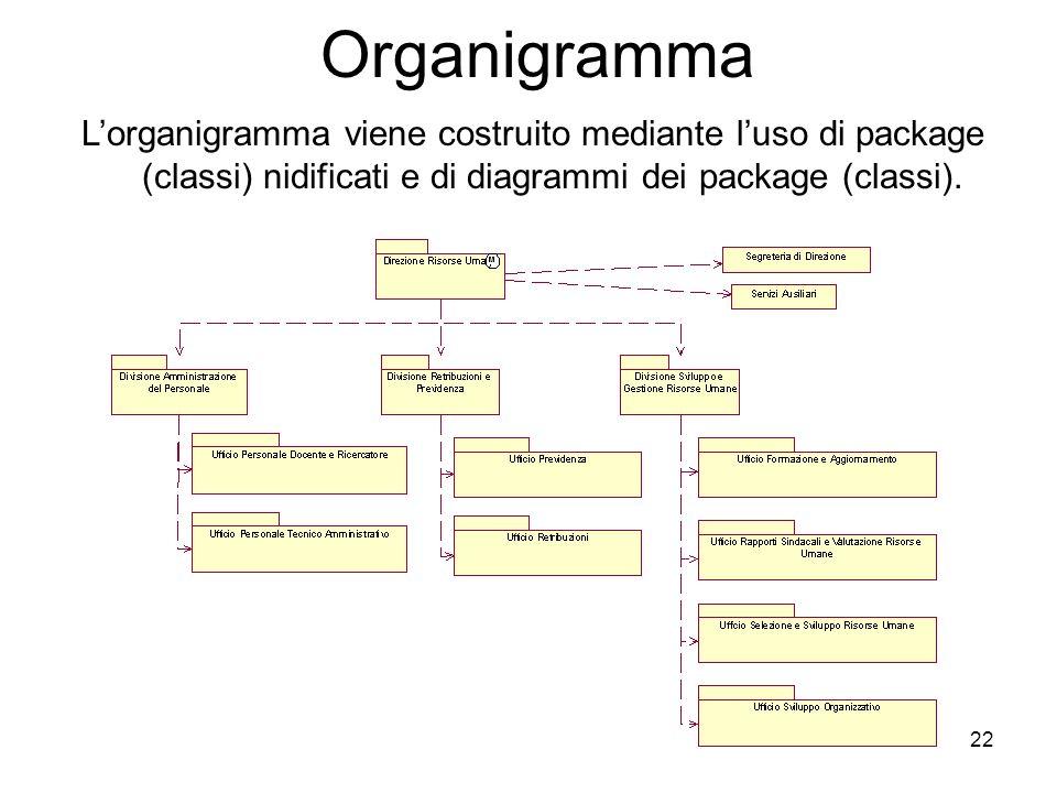 22 Organigramma Lorganigramma viene costruito mediante luso di package (classi) nidificati e di diagrammi dei package (classi).