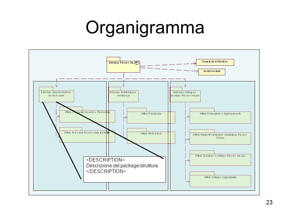 23 Organigramma Descrizione del package/struttura