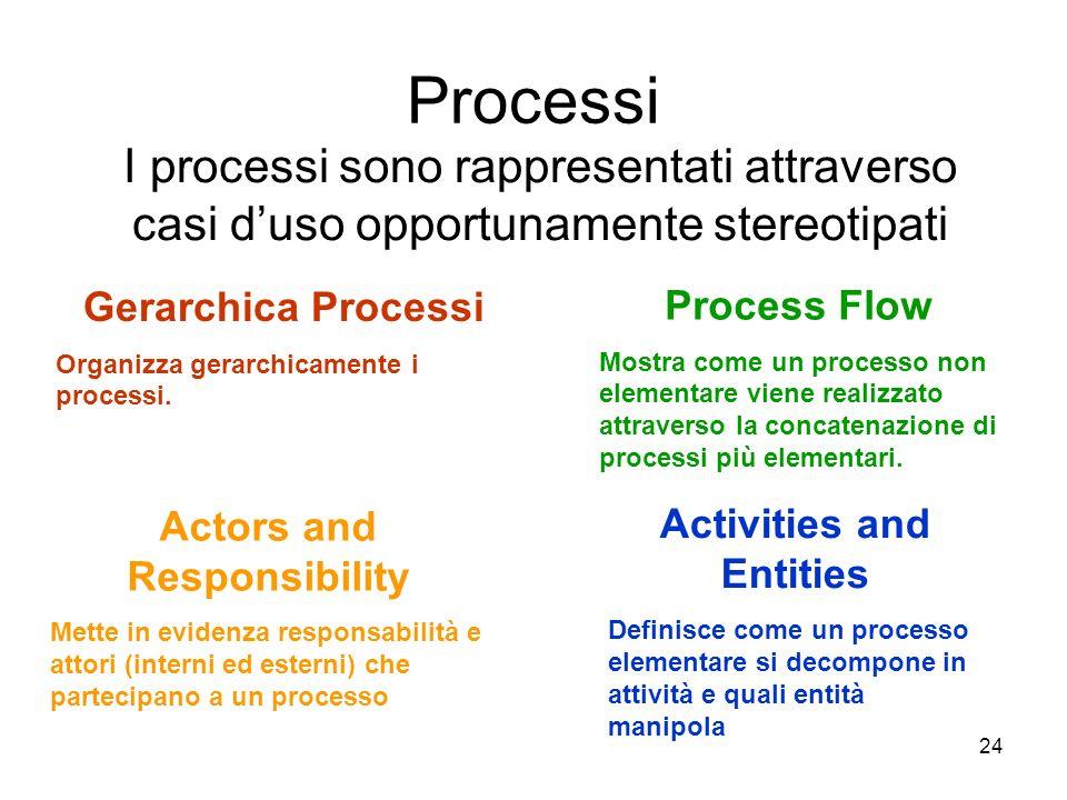 24 Processi Gerarchica Processi Organizza gerarchicamente i processi. Process Flow Mostra come un processo non elementare viene realizzato attraverso