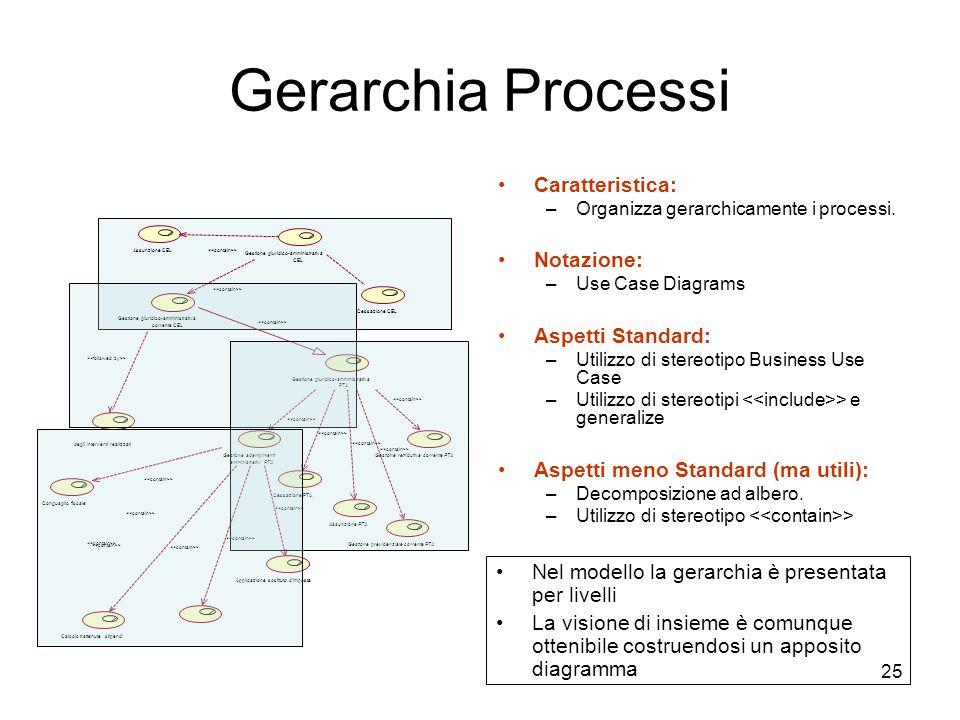 25 Gerarchia Processi Caratteristica: –Organizza gerarchicamente i processi. Notazione: –Use Case Diagrams Aspetti Standard: –Utilizzo di stereotipo B