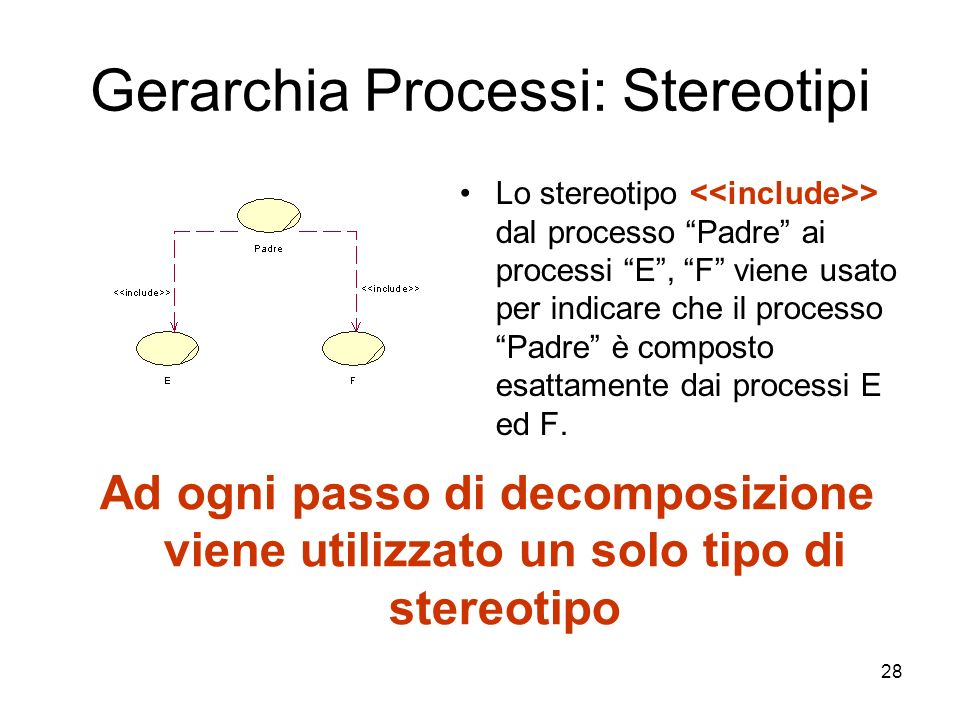 28 Gerarchia Processi: Stereotipi Lo stereotipo > dal processo Padre ai processi E, F viene usato per indicare che il processo Padre è composto esatta