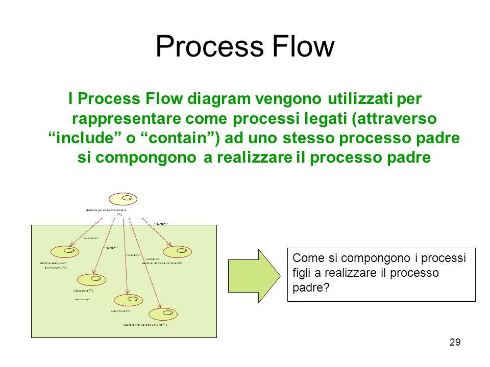 29 Process Flow I Process Flow diagram vengono utilizzati per rappresentare come processi legati (attraverso include o contain) ad uno stesso processo