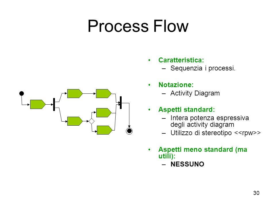 30 Process Flow Caratteristica: –Sequenzia i processi. Notazione: –Activity Diagram Aspetti standard: –Intera potenza espressiva degli activity diagra