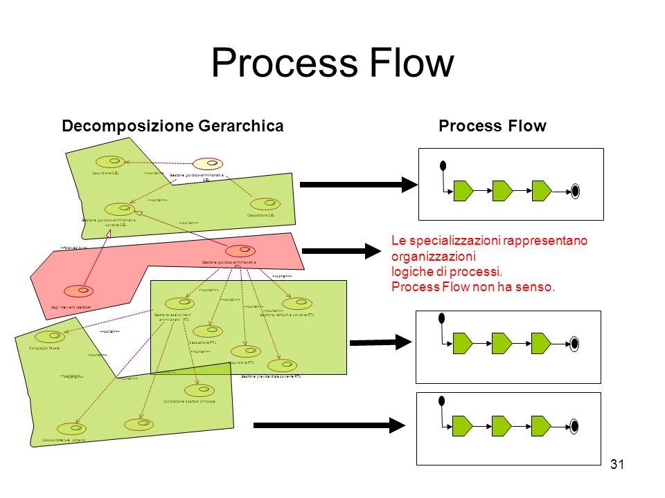 31 Process Flow Calcolo trattenute stipendi Conguaglio fiscale Applicazione sostituto d'imposta Gestione giuridico-amministrativa CEL Gestione giuridi