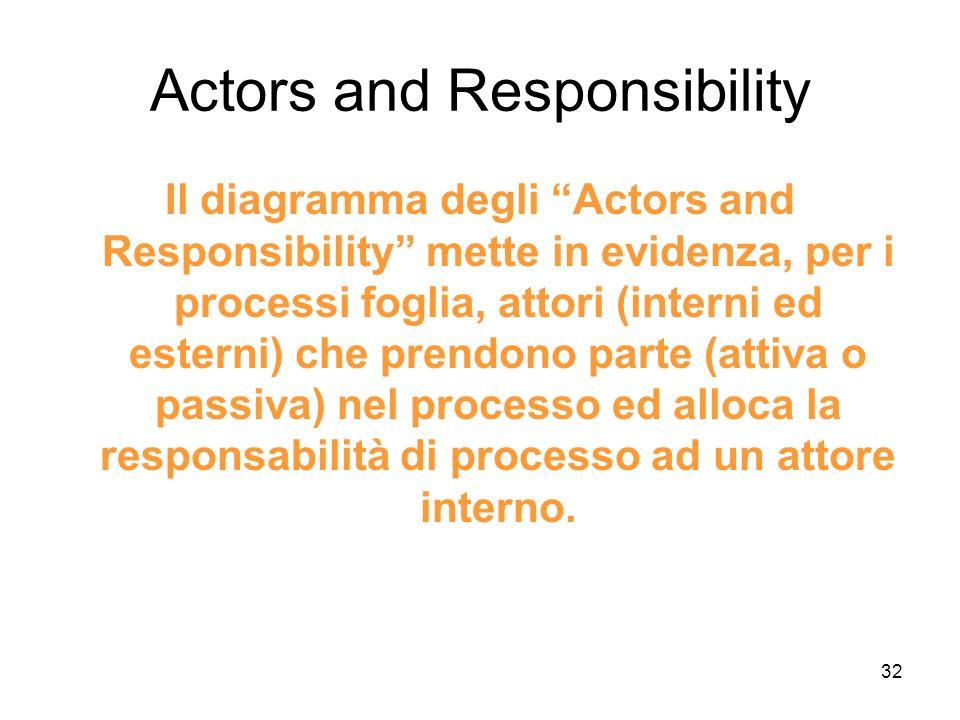 32 Actors and Responsibility Il diagramma degli Actors and Responsibility mette in evidenza, per i processi foglia, attori (interni ed esterni) che pr