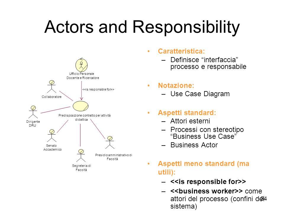 34 Actors and Responsibility Senato Accademico Ufficio Personale Docente e Ricercatore Segreteria di Facoltà Presidio amministrativo di Facoltà Dirige