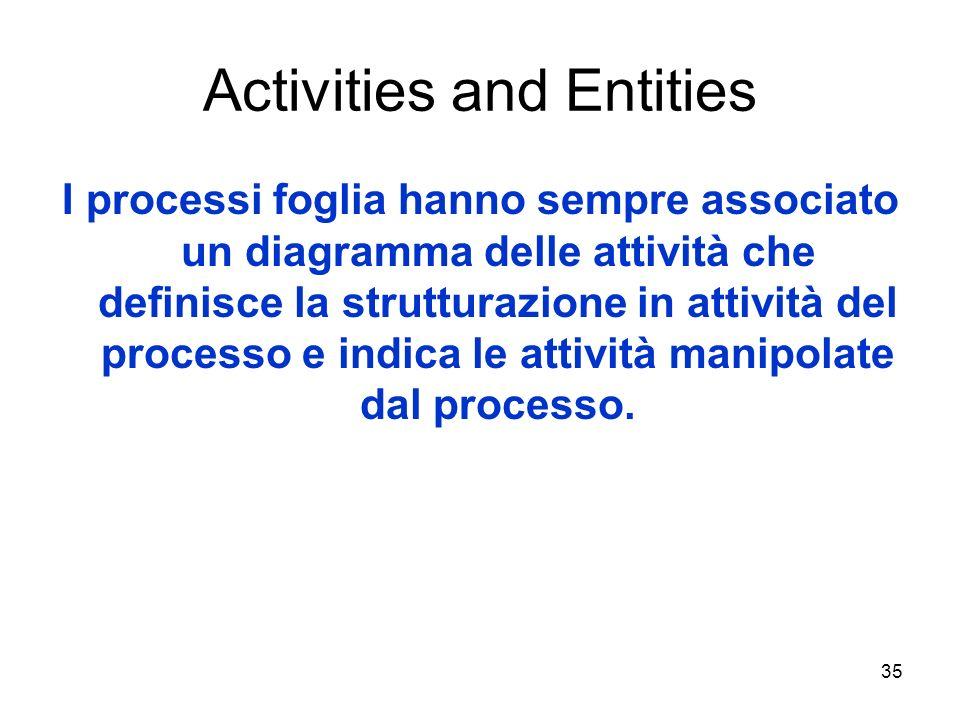 35 Activities and Entities I processi foglia hanno sempre associato un diagramma delle attività che definisce la strutturazione in attività del proces