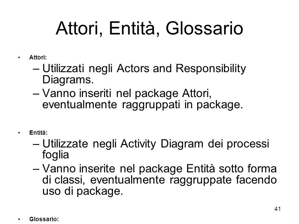 41 Attori, Entità, Glossario Attori: –Utilizzati negli Actors and Responsibility Diagrams. –Vanno inseriti nel package Attori, eventualmente raggruppa
