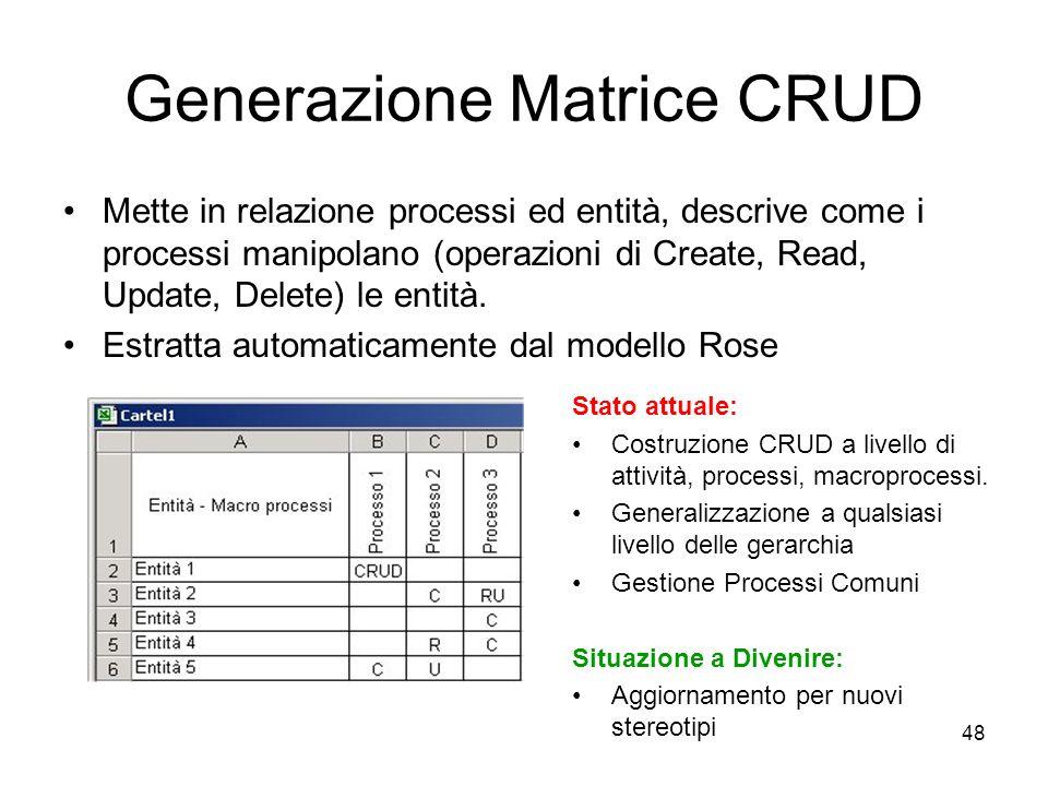 48 Generazione Matrice CRUD Mette in relazione processi ed entità, descrive come i processi manipolano (operazioni di Create, Read, Update, Delete) le
