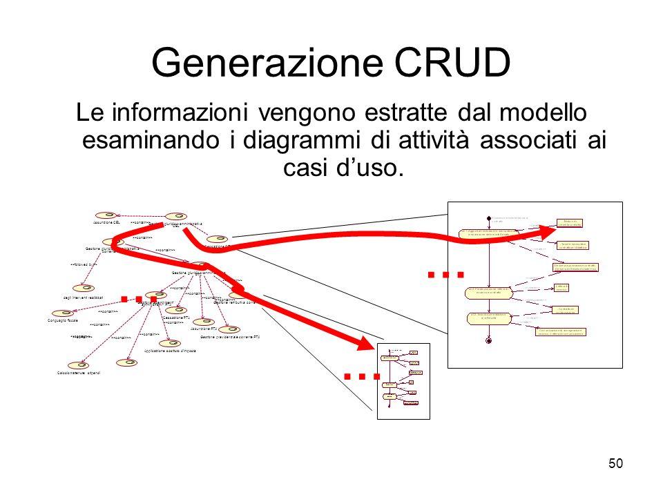 50 Generazione CRUD Le informazioni vengono estratte dal modello esaminando i diagrammi di attività associati ai casi duso. … … …