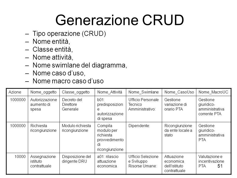 51 Generazione CRUD –Tipo operazione (CRUD) –Nome entità, –Classe entità, –Nome attività, –Nome swimlane del diagramma, –Nome caso duso, –Nome macro c