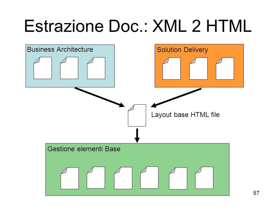 57 Estrazione Doc.: XML 2 HTML Gestione elementi Base Business Architecture Solution Delivery Layout base HTML file