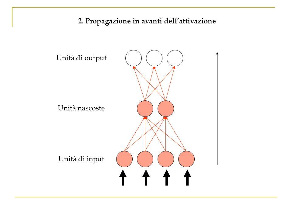 Unità di output 2. Propagazione in avanti dellattivazione Unità nascoste Unità di input
