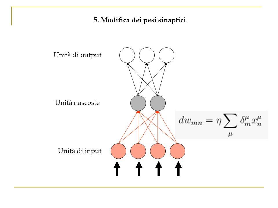 Unità di output 5. Modifica dei pesi sinaptici Unità nascoste Unità di input