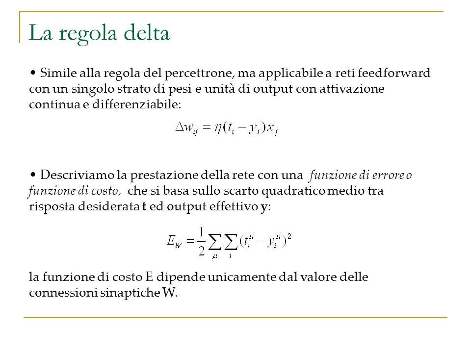 La regola delta Simile alla regola del percettrone, ma applicabile a reti feedforward con un singolo strato di pesi e unità di output con attivazione