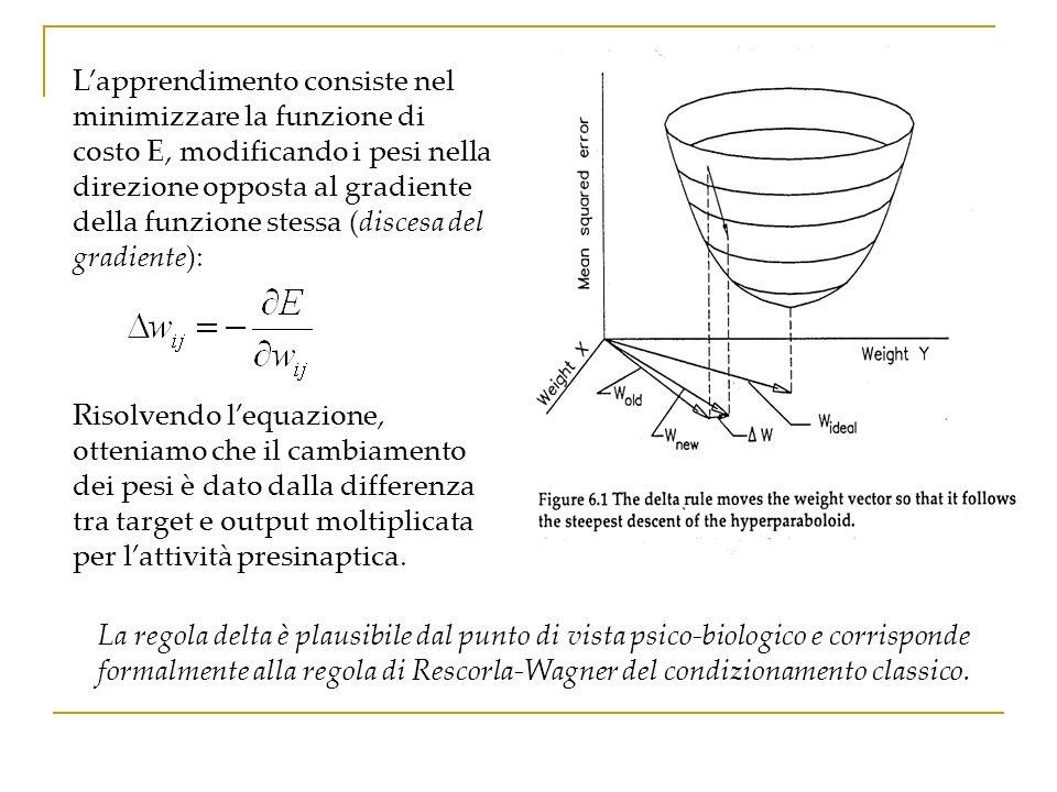 Lapprendimento consiste nel minimizzare la funzione di costo E, modificando i pesi nella direzione opposta al gradiente della funzione stessa (discesa