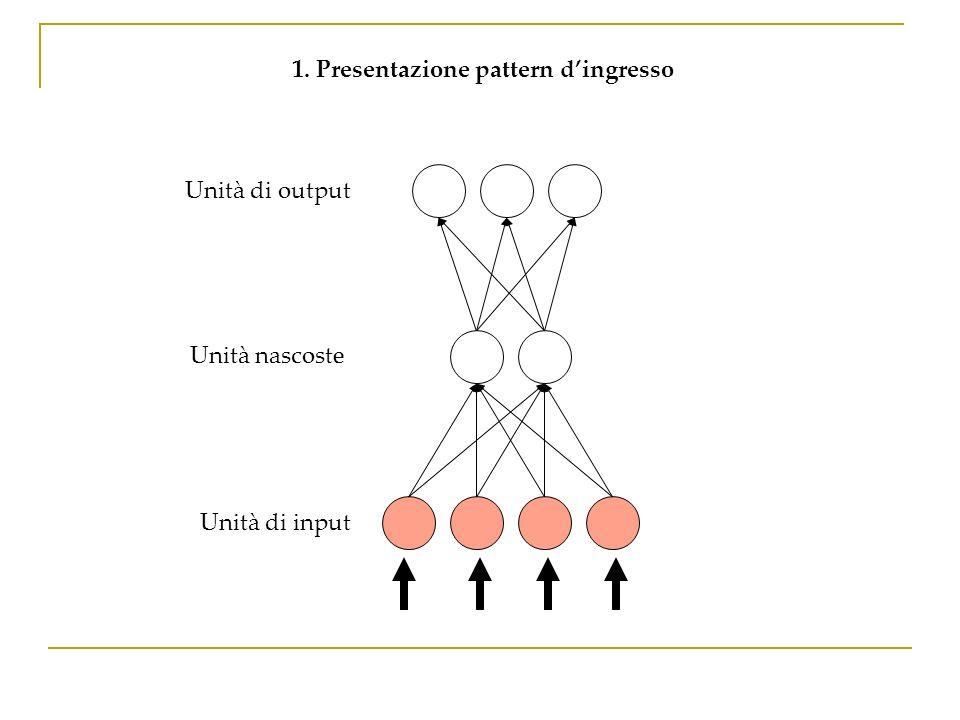 Unità di output 1. Presentazione pattern dingresso Unità nascoste Unità di input