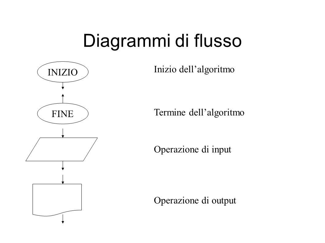 Diagrammi di flusso INIZIO FINE Inizio dellalgoritmo Termine dellalgoritmo Operazione di input Operazione di output