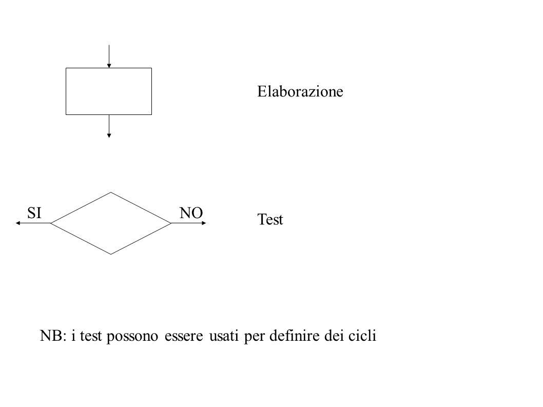 Elaborazione Test SINO NB: i test possono essere usati per definire dei cicli