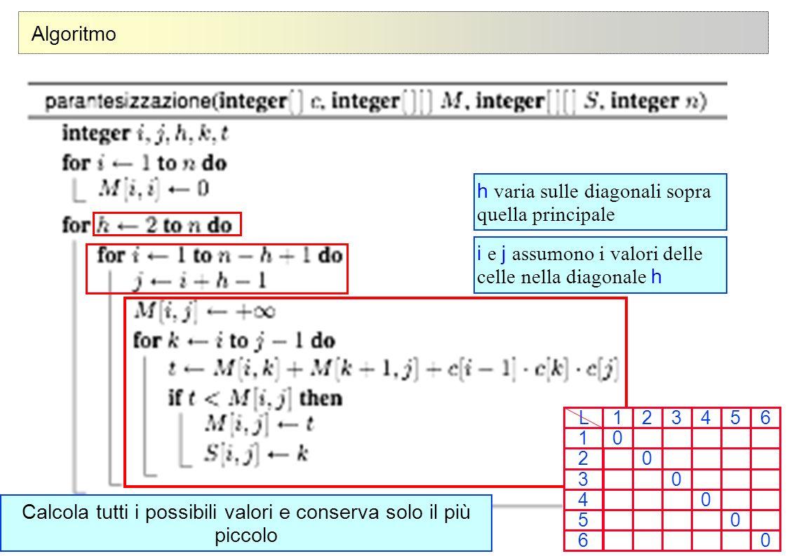 32 © Alberto Montresor Algoritmo h varia sulle diagonali sopra quella principale i e j assumono i valori delle celle nella diagonale h Calcola tutti i