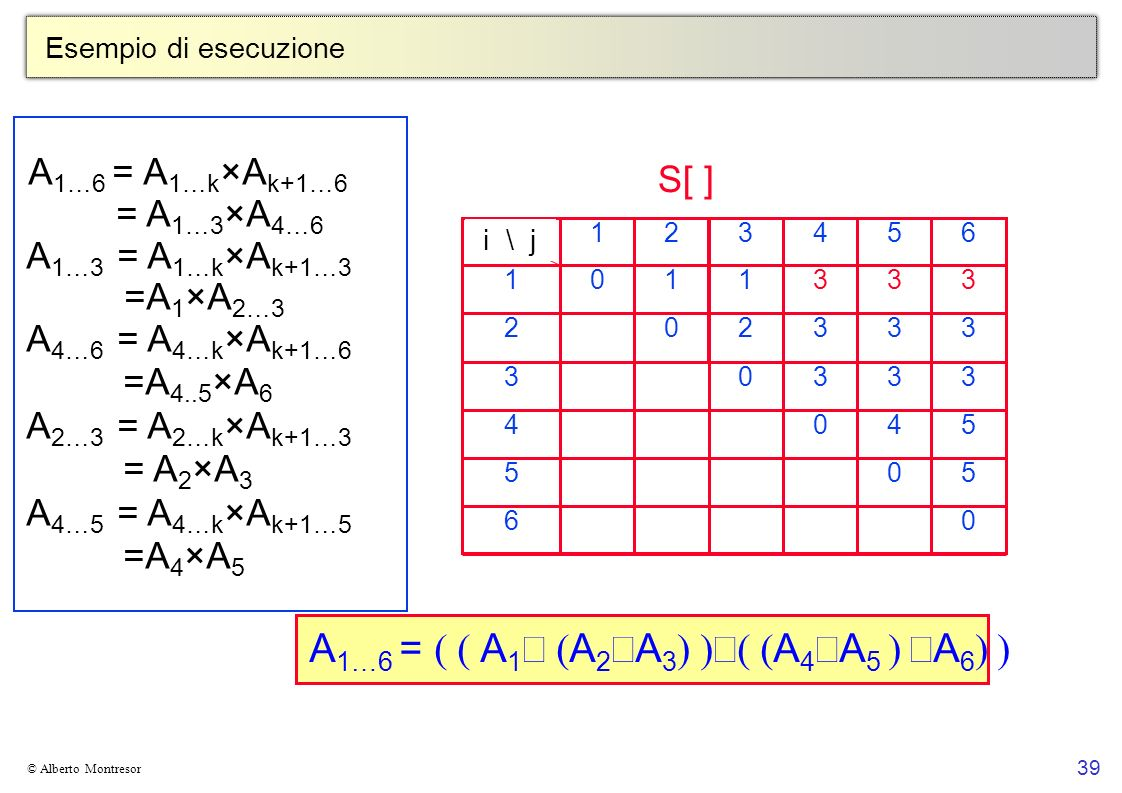 39 © Alberto Montresor Esempio di esecuzione 06 505 5404 33303 333202 3331101 654321L R A 1…6 = A 1…k × A k+1…6 = A 1…3 × A 4…6 A 1…3 = A 1…k × A k+1…