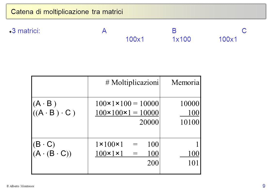 10 © Alberto Montresor Catena di moltiplicazione tra matrici 4 matrici: A B C D 50x1010x4040x30 30x5 ((( A B ) C ) D ) : 87500 moltiplicazioni (( A ( B C )) D ) : 34500 moltiplicazioni (( A B ) ( C D )) : 36000 moltiplicazioni ( A (( B C ) D )) : 16000 moltiplicazioni ( A ( B ( C D ))) : 10500 moltiplicazioni ((( A B ) C ) D ) : 87500 ( A B ) 50×10×40 = 20000 (( A B ) C )50×40×30 = 60000 (( A B ) C ) D 50×30× 5 = 7500 87500